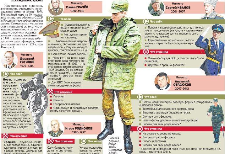 Эволюция военного обмундирования в нескольких реформах