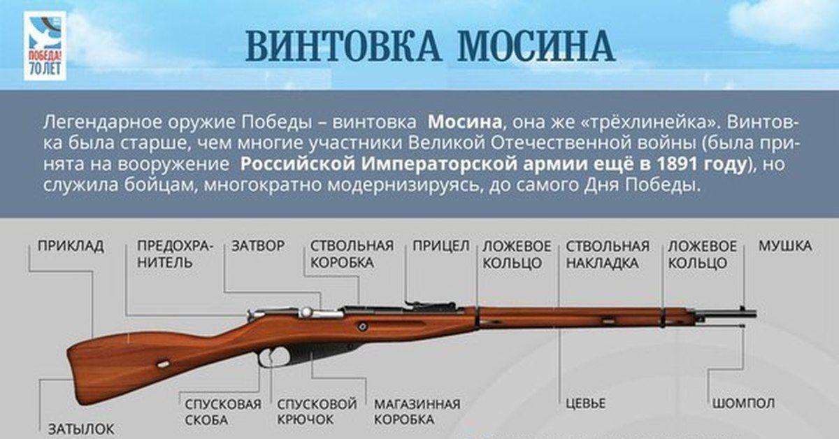 Комплектация винтовки