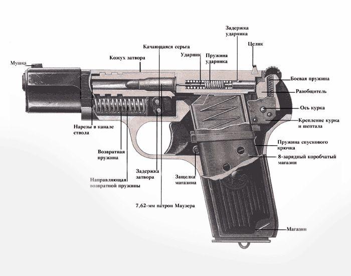 Схема ТТ