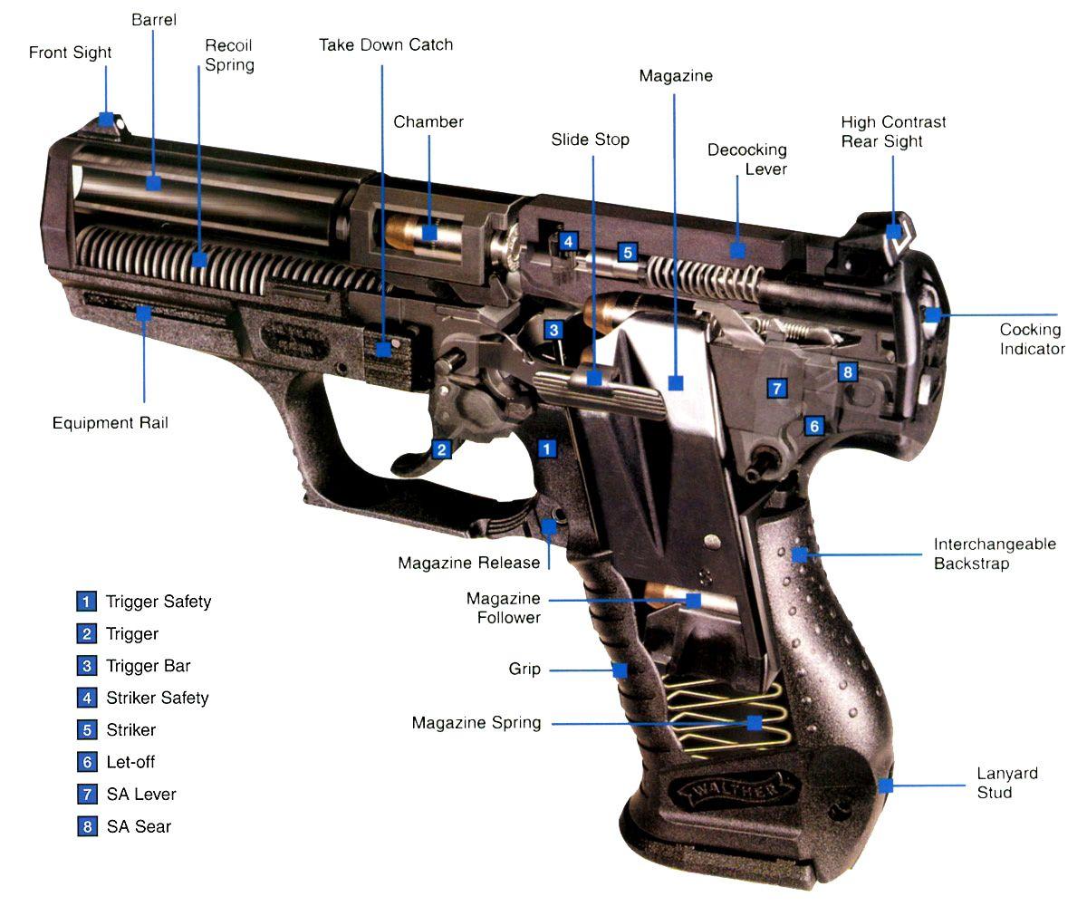 Конструкция пистолета П99