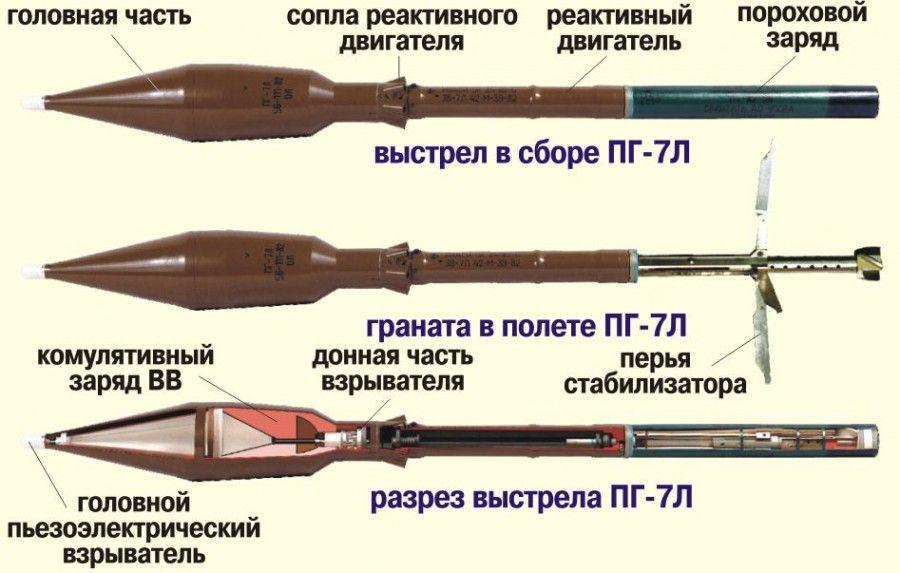 Снаряды для РПГ-7