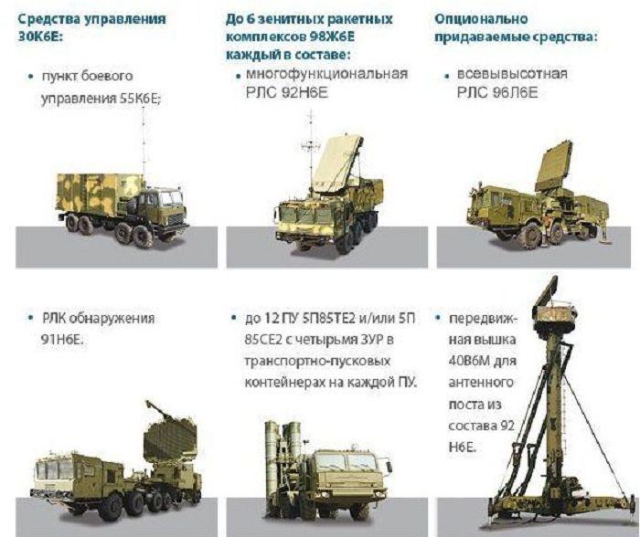 Структура ЗРК С-400