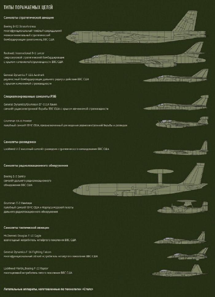 Типы поражаемых целей С-400