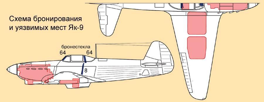 Основные узлы самолета