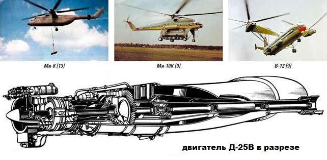 Двигатель Д-25В