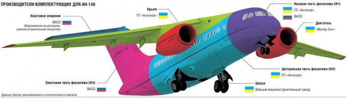 Производители комплектующих для Ан-148