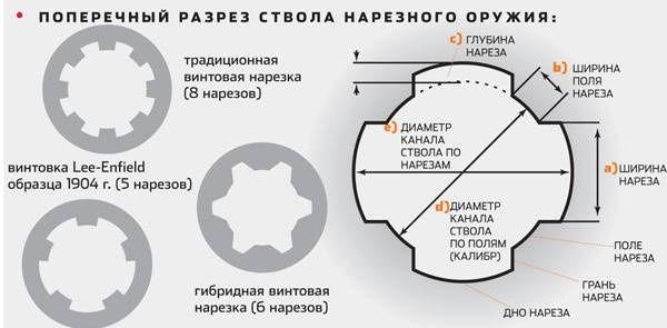 Схема винтовых нарезов
