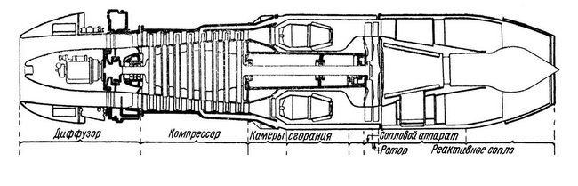 Двигатели РД-20