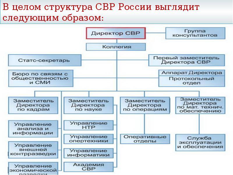 Структура СВР России