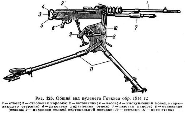 Конструкция пулемета Гочкиса
