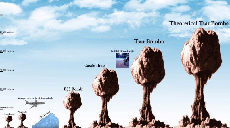 Сравнение ядерных бомб