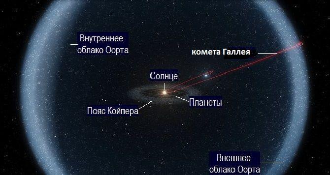 Комета в облаке Оорта