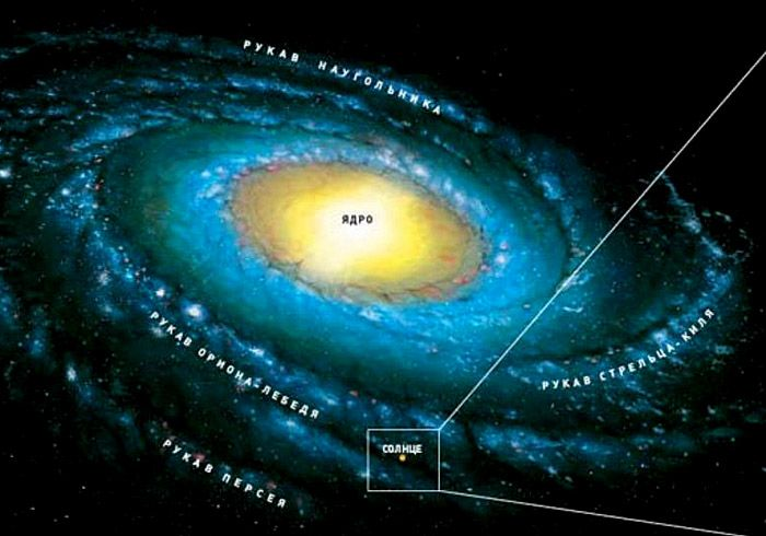 Место Солнечной системы