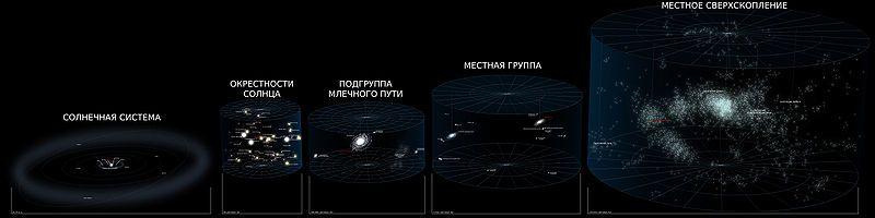 Сравнение размеров Солнца со сверхскоплением
