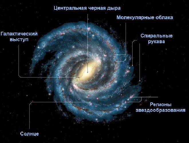 Строение Млечного Пути