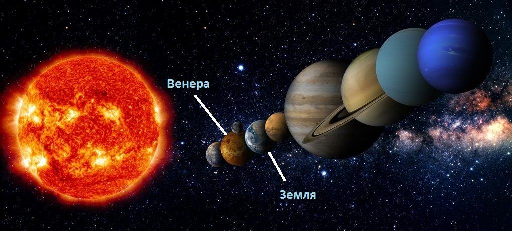 Положение Венеры в Солнечной системе
