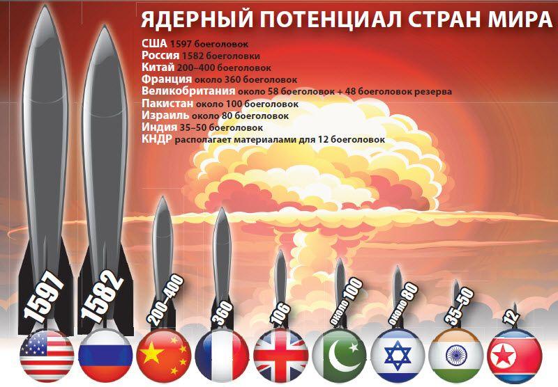 Ядерный клуб
