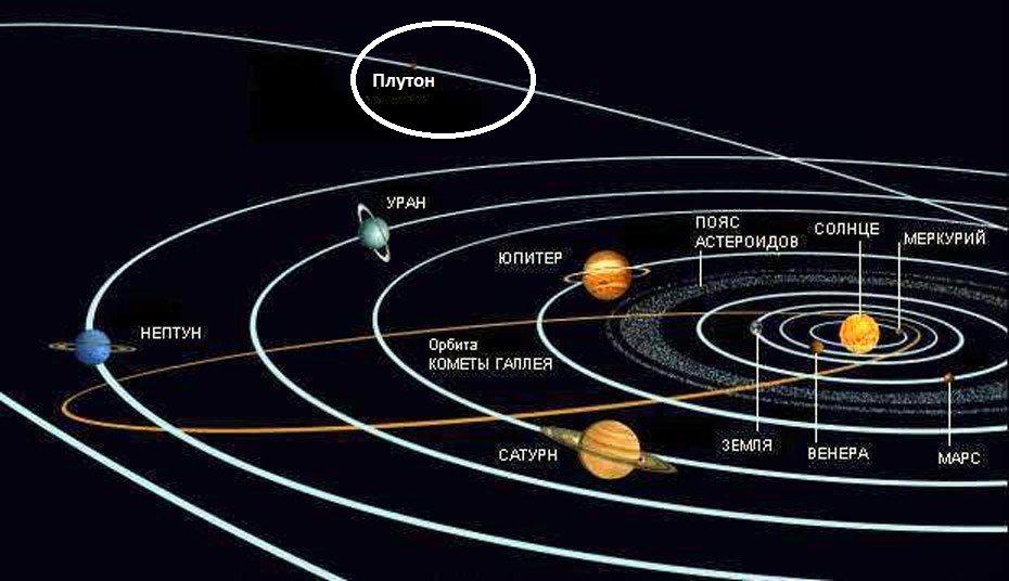 Орбита Плутона