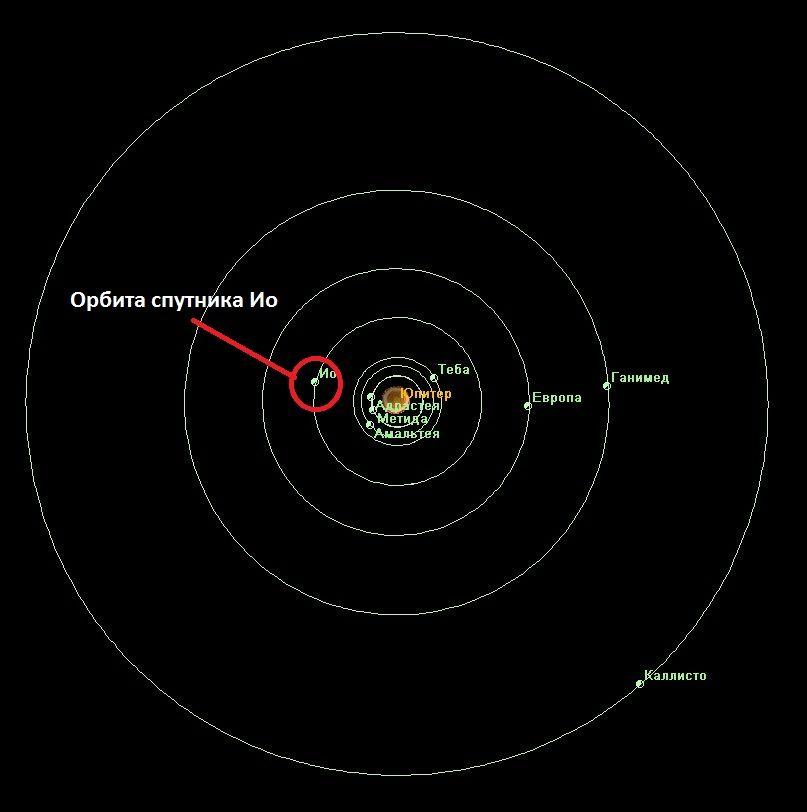 Орбита спутника Ио
