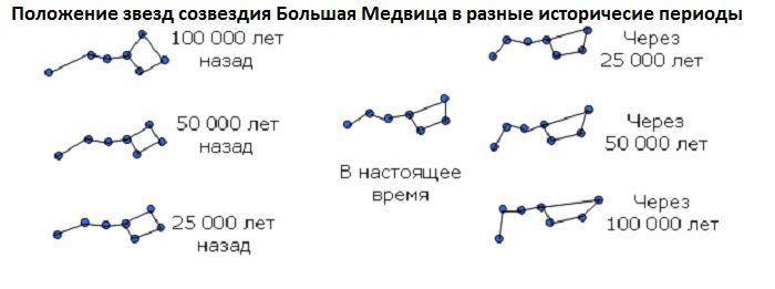 Положение звезд