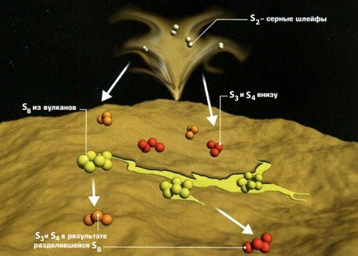 Продукты вулканических выбросов