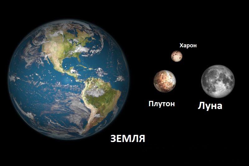 Размеры Плутона