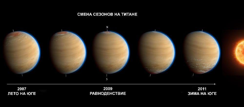 Сезоны на Титане