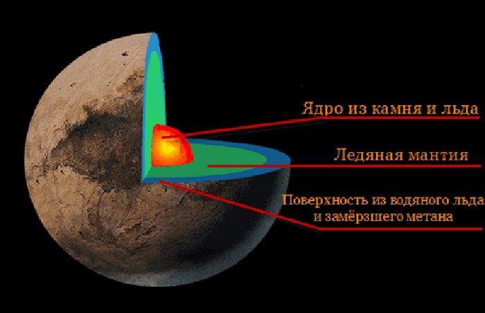 Строение Плутона