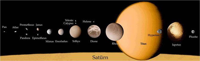 Титан и другие спутники Сатурна