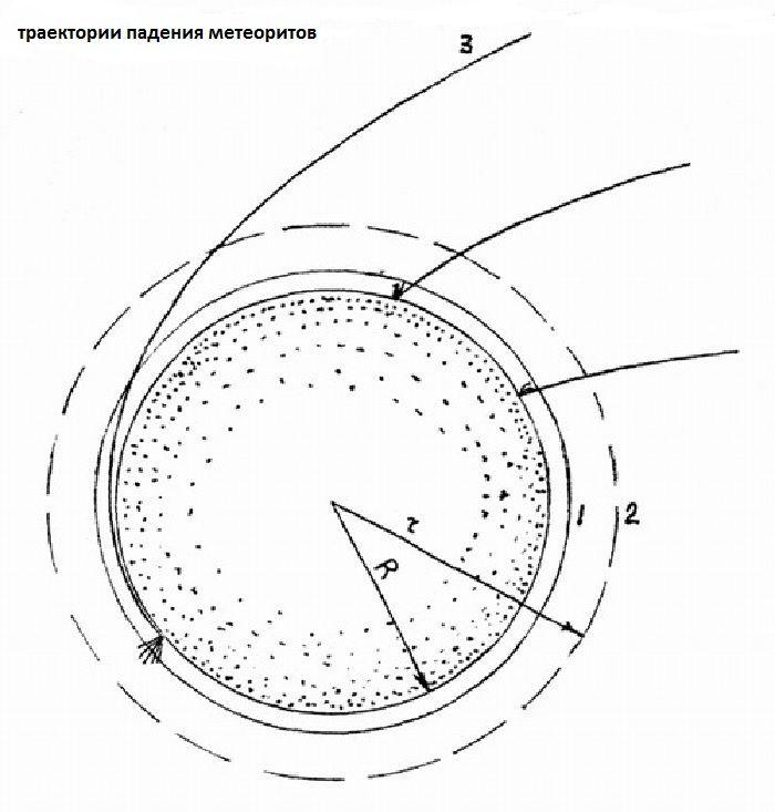 Траектория падения метеоритов