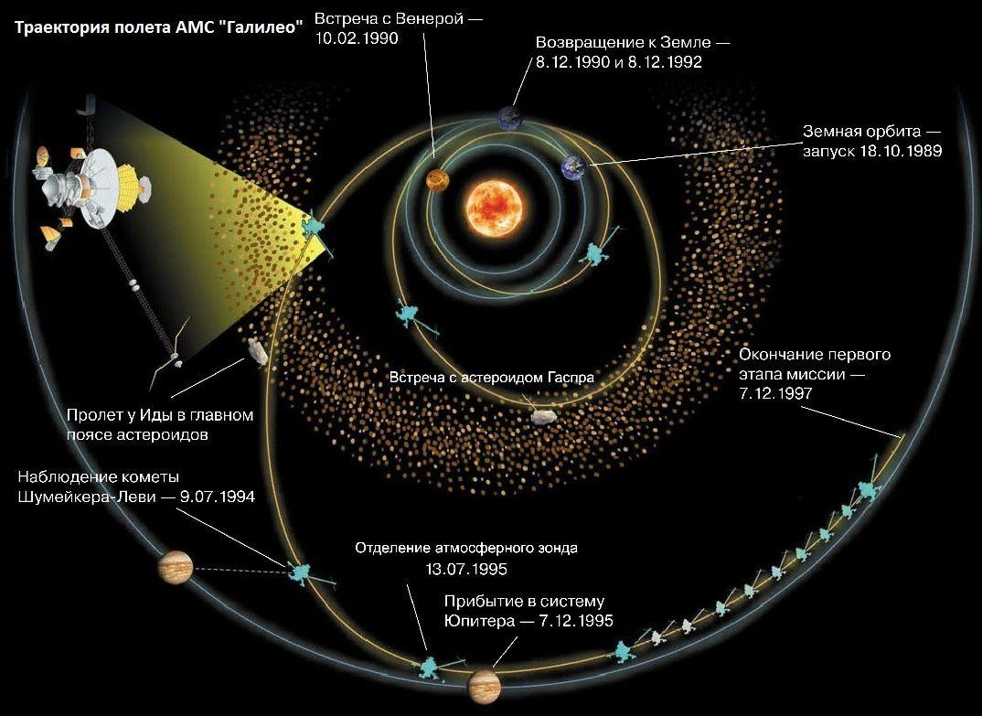 """Траектория полета """"Галилео"""""""