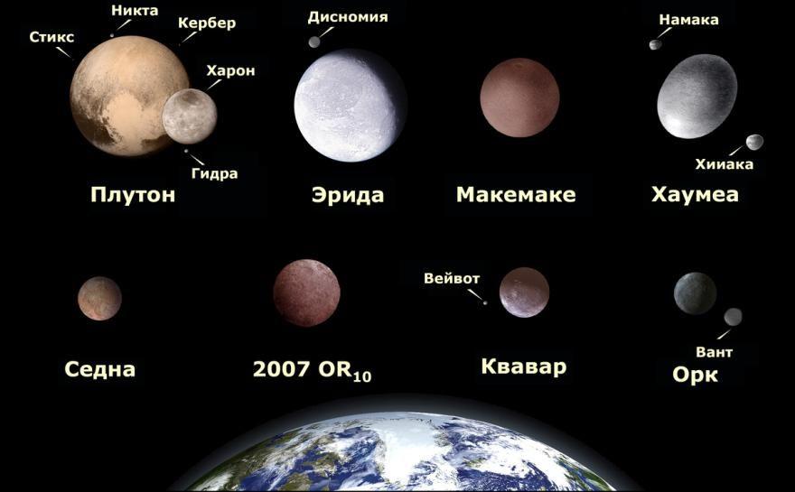 Все карликовые планеты