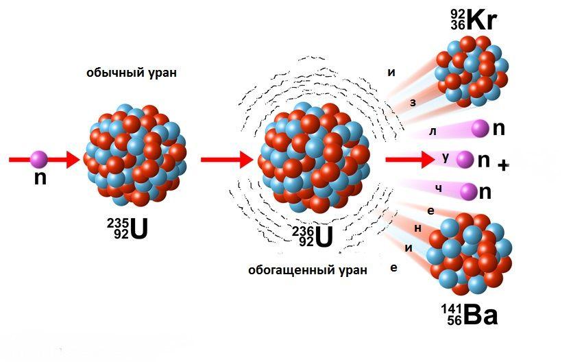Распад ядер на изотопы