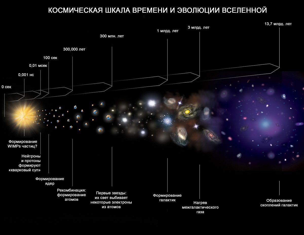 Шкала эволюции Вселенной