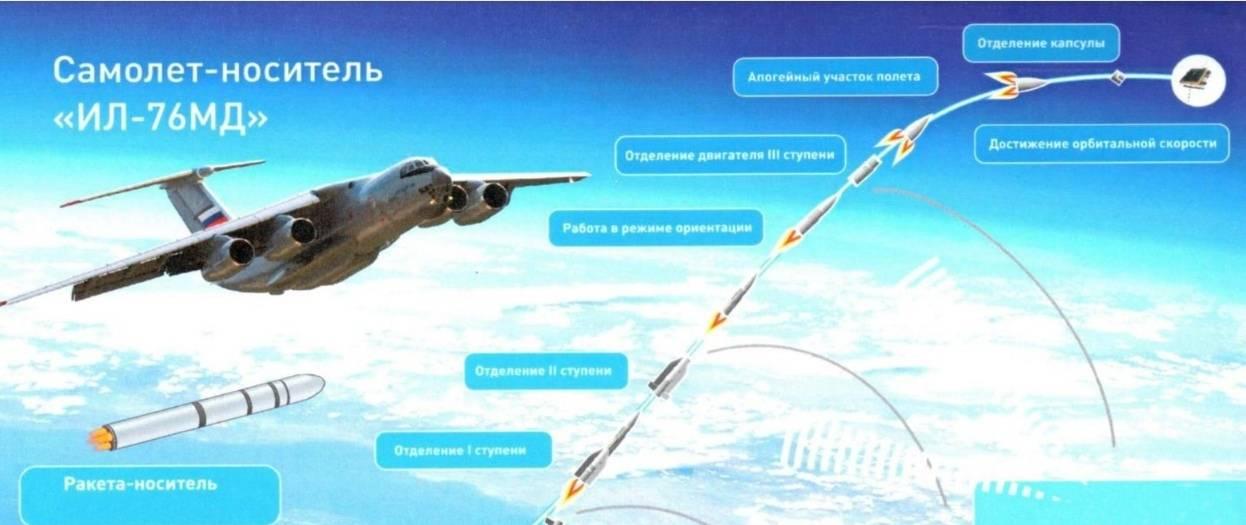 Схема запуска с Ил-76