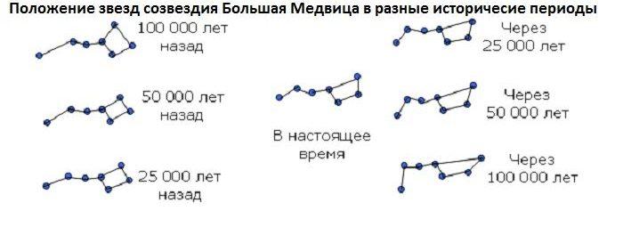 Положение звезд созвездия Большая Медведица в разные исторические периоды в интервале 100000 лет назад - наше время и через 100 тыс. лет